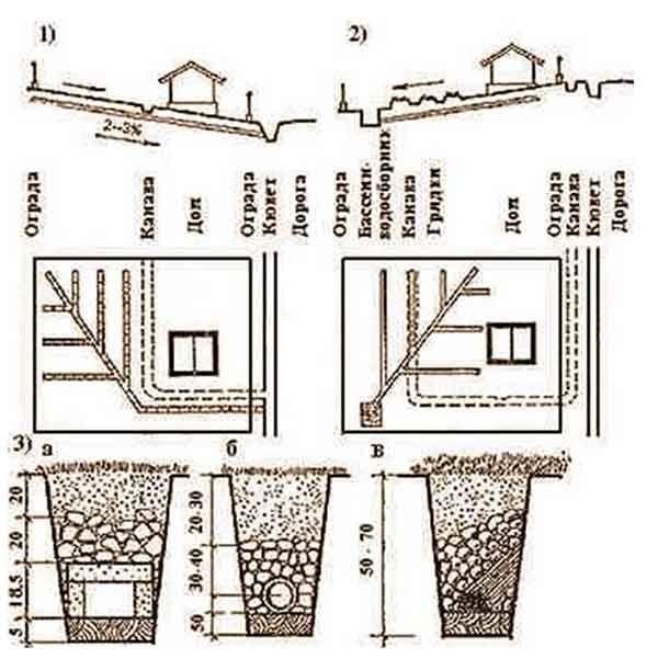 Проще всего осушить участок, имеющий явно выраженный уклон в сторону проезда (улицы).  При освоении садового участка...